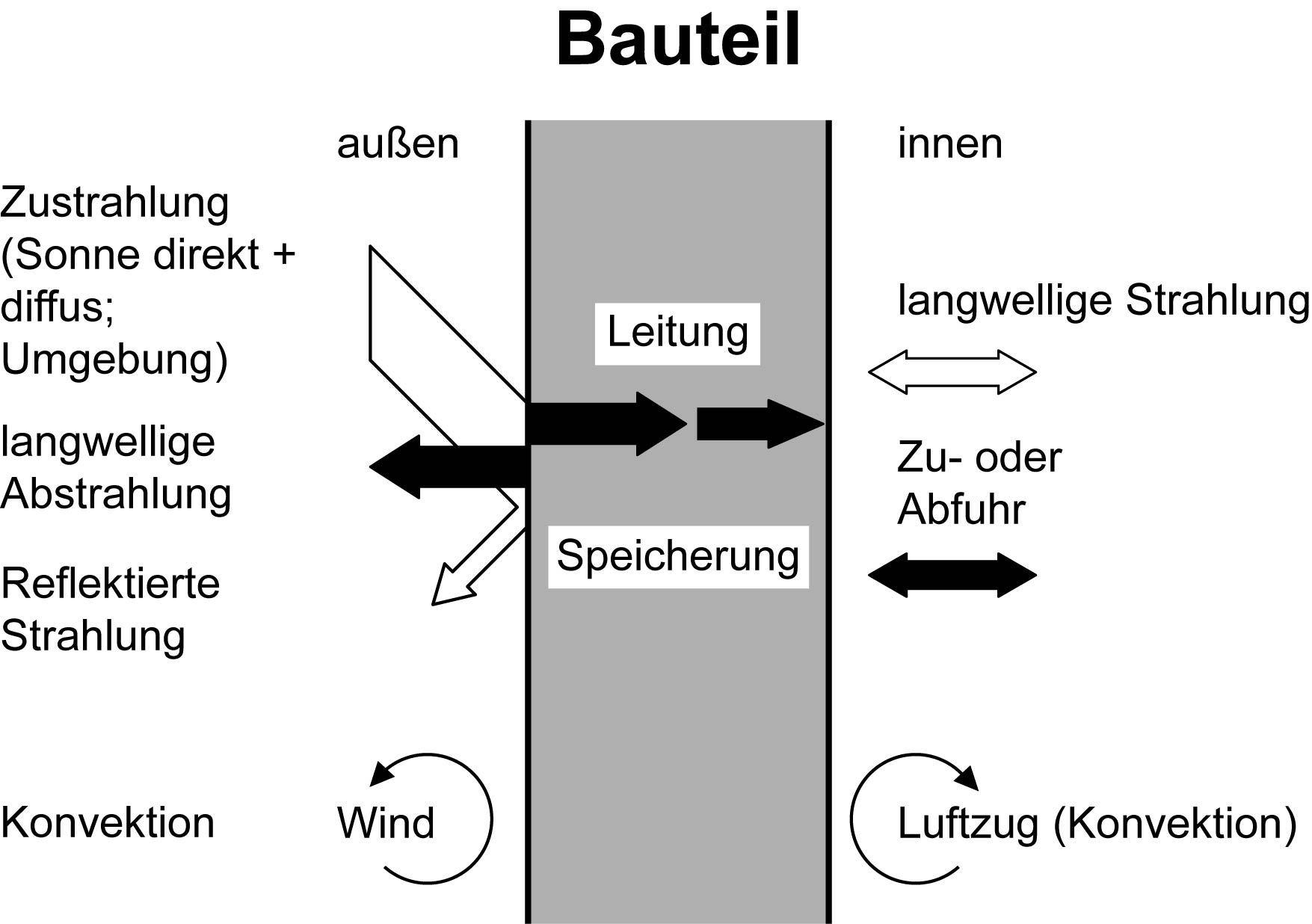 Gemütlich Was Ist Schematisches Lernen Bilder - Elektrische ...